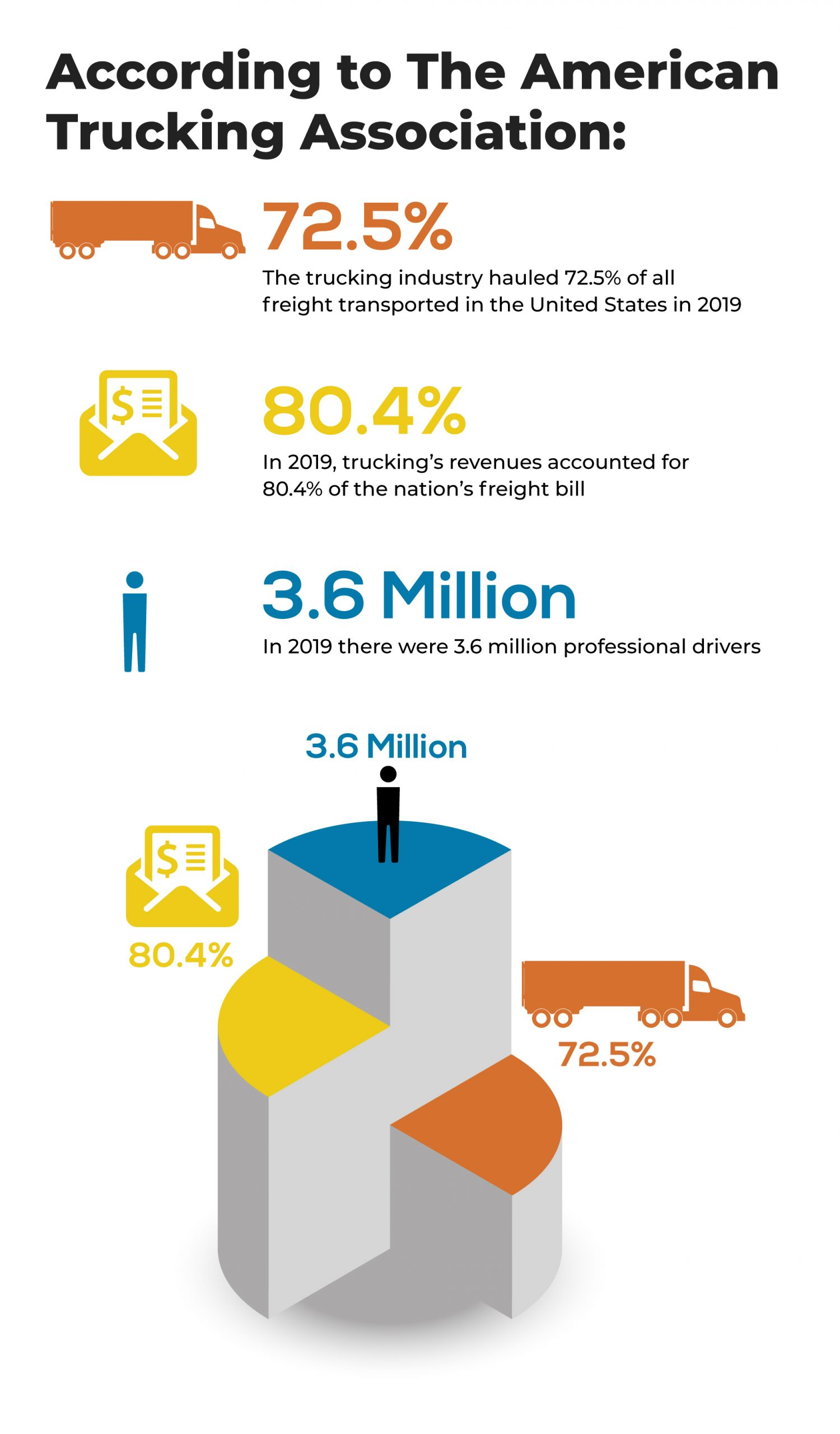 American Trucking Association Infographic